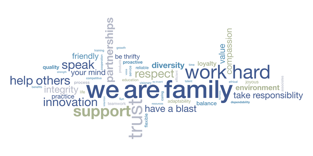 word cloud with content about corporate values