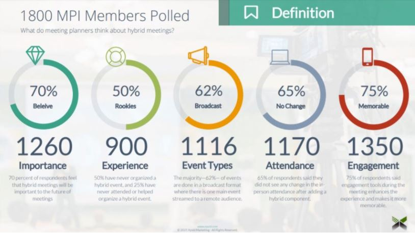 Hybrid Events MPI Members Polling