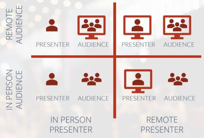 hybrid events remote and in person audiences